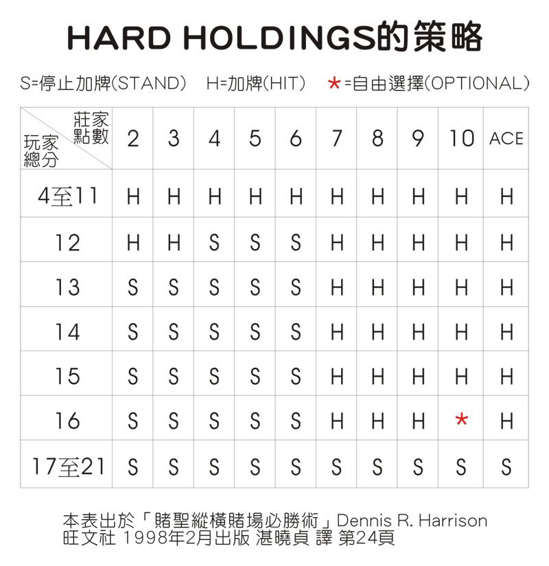 HARD-HOLDINGS的策略
